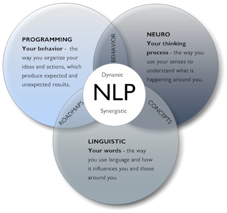 nlp in language teaching Nlp in education tony barlow neuro-linguistic programming nlp explained in one effective nlp teaching skills for the classroom-video-v2.
